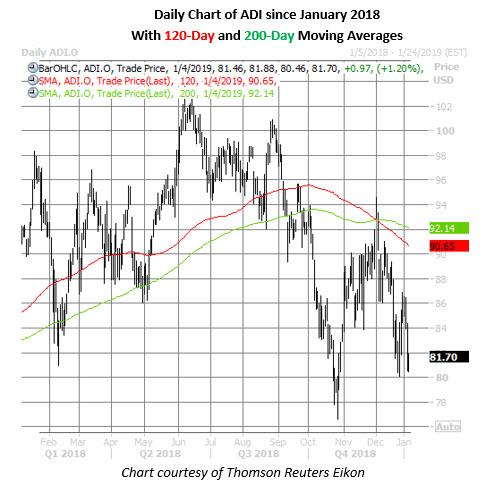 adi stock daily price chart jan 4