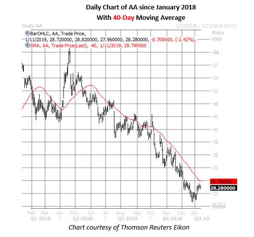 alcoa stock daily chart jan 11