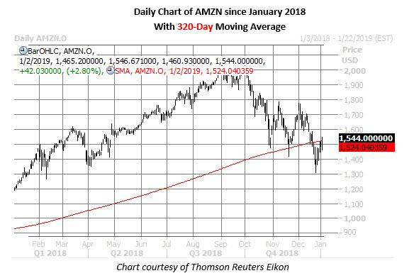 amzn stock daily chart jan 2