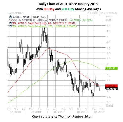 apto stock daily price chart jan 25