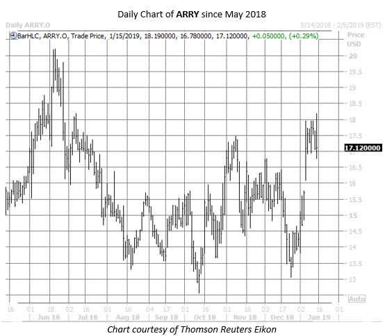 ARRY stock chart jan 15