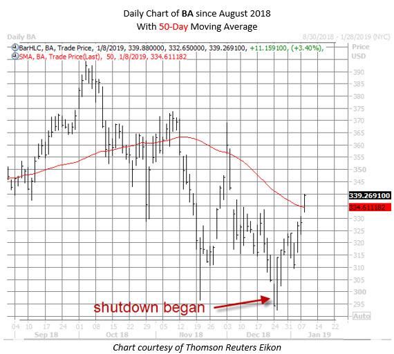 BA stock chart jan 8