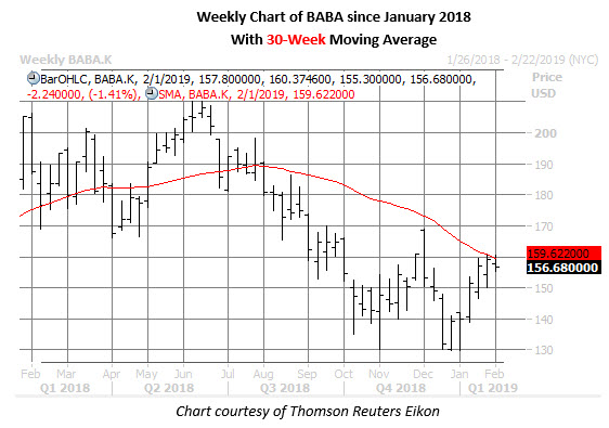 baba weekly chart jan 29
