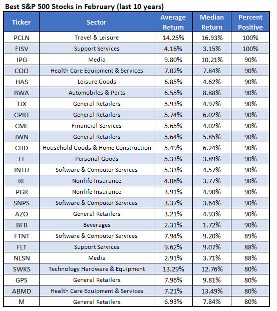 best february stocks