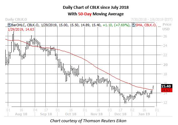 cblk daily chart jan 29