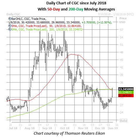 cgc stock daily chart jan 9