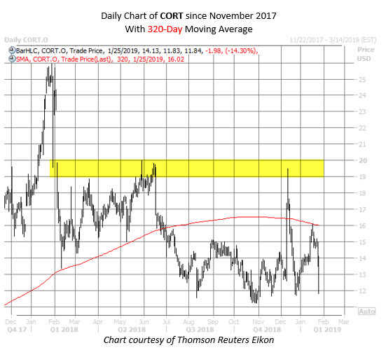 CORT stock chart jan 25
