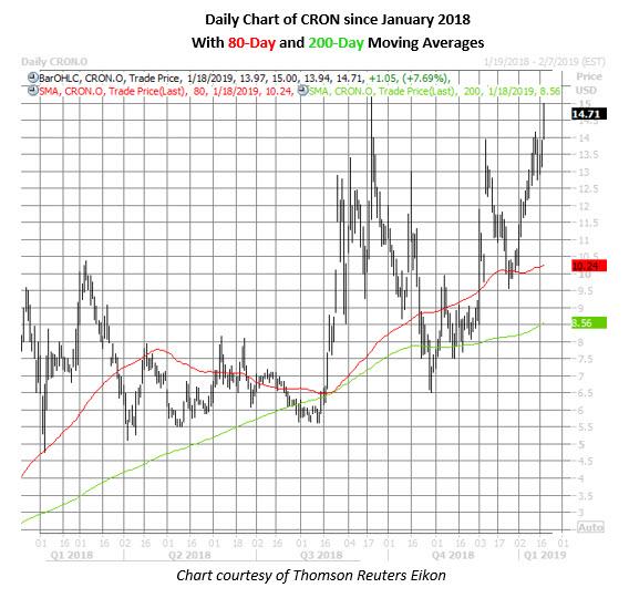 cron stock daily chart jan 18