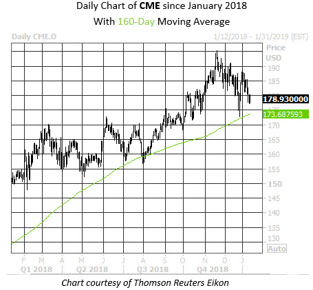 Daily Stock Chart CME