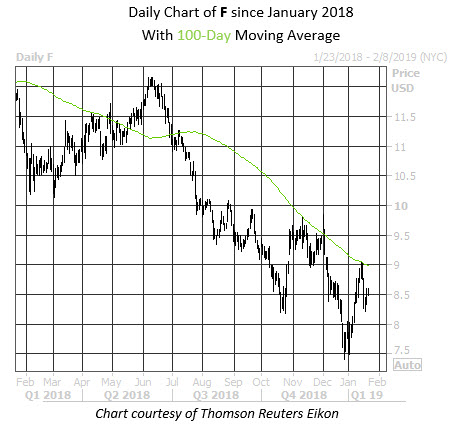 Daily Stock Chart F
