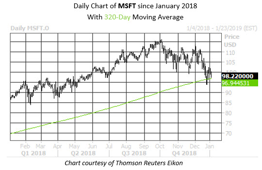 Daily Stock Chart MSFT