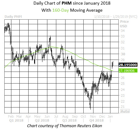 Daily Stock Chart PHM