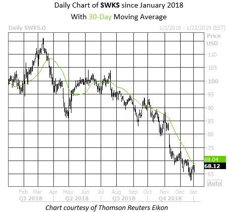 Daily Stock Chart SWKS