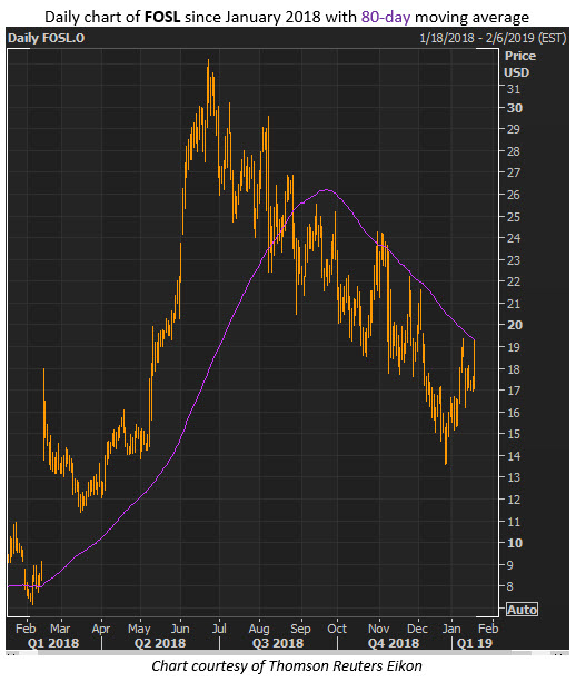 fosl stock chart