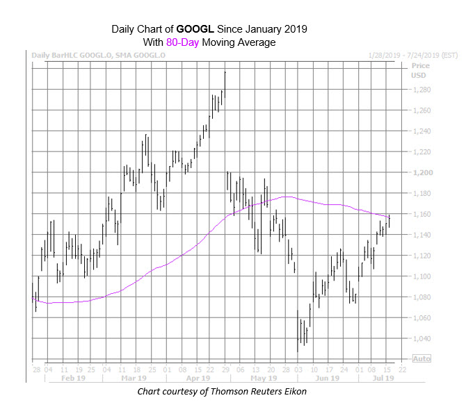 GOOGL Chart July 16