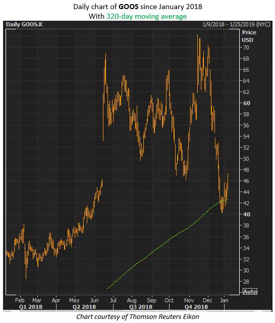 goos stock price