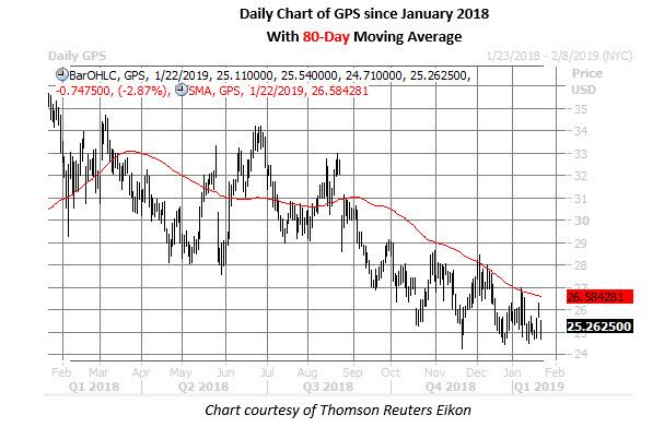 gap stock daily chart jan 22