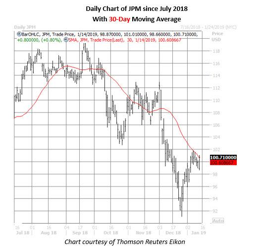 jpm stock daily chart jan 14