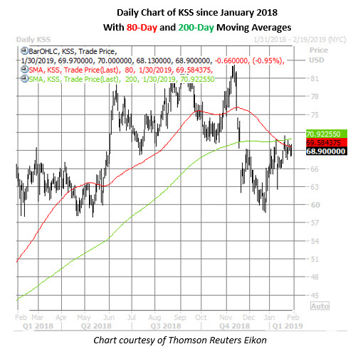 kohls daily chart jan 30