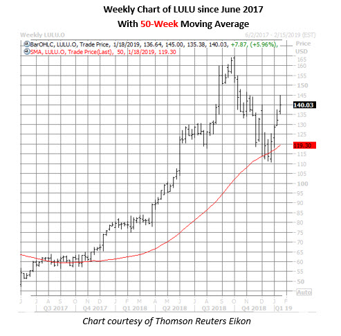 lulu stock weekly price chart on jan 14