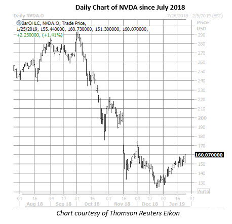 nvda stock daily chart jan 25