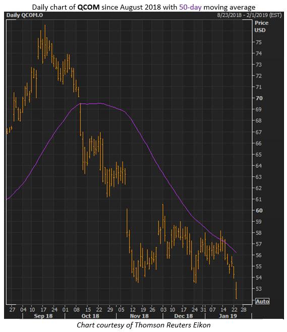 qcom stock chart jan 23