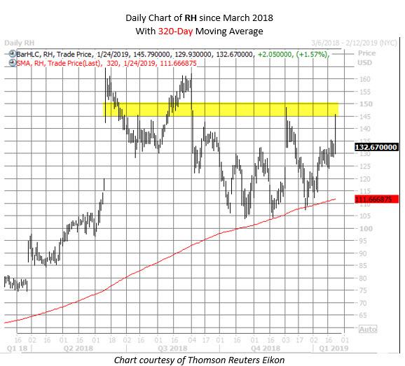RH stock chart jan 24