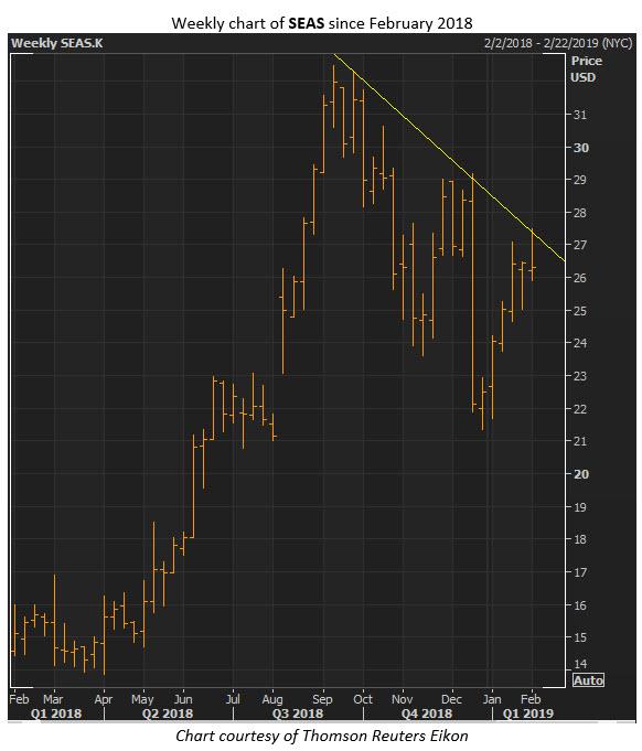 seas stock chart