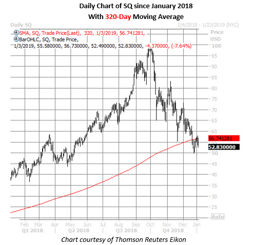 square daily chart jan 3