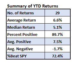 stocks beating spy jan 7