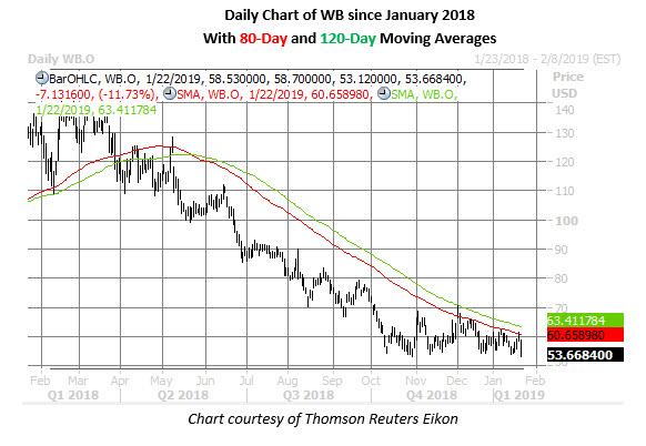 wb stock chart jan 22