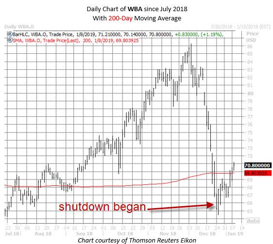 WBA stock chart jan 8