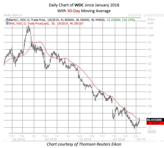 WDC stock chart jan 9