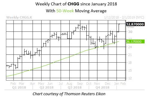 Weekly Stock Chart CHGG