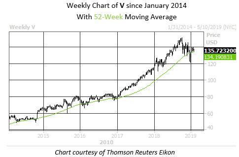Weekly Stock Chart Visa