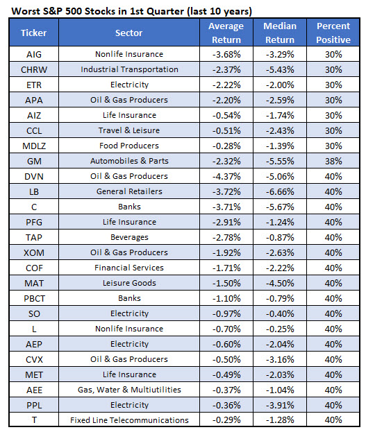worst Q1 stocks