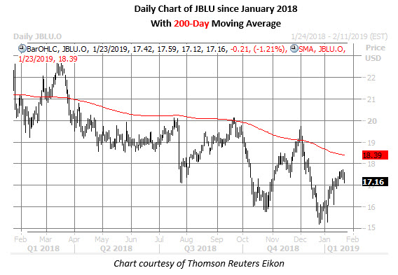 jblu daily chart jan 23