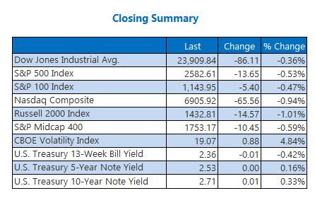 Closing Indexes Jan 14
