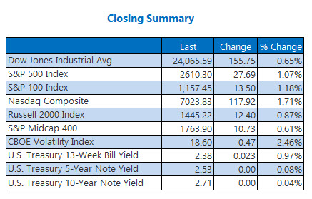 Closing Indexes Jan 15