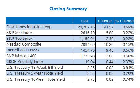 closing indexes Jan 16
