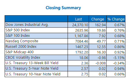 Closing Indexes Jan 17