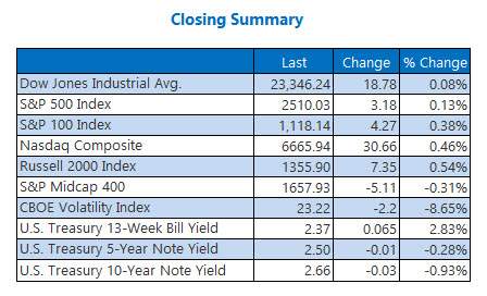 Closing Indexes Jan 2