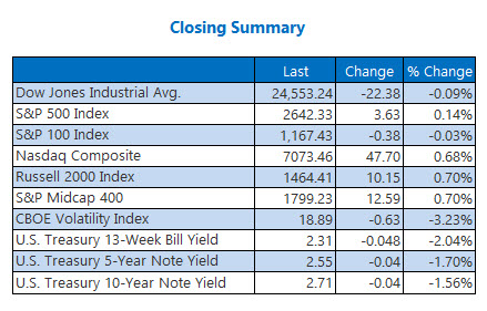 closing indexes jan 24
