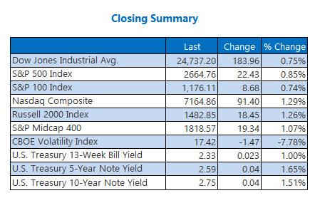 Closing Indexes Jan 25