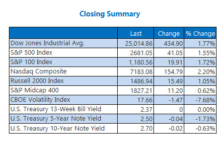 Closing Indexes Jan 30