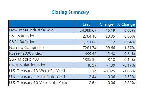 Closing Indexes Jan 31
