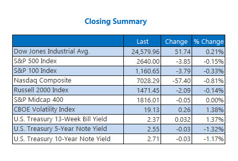 Closing Indexes Summary Jan 29