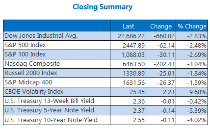 Closing Indexes Summary Jan 3