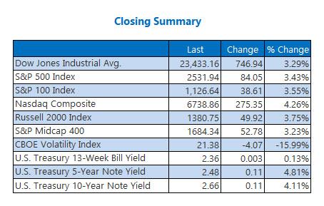 Closing Indexes Summary Jan 4