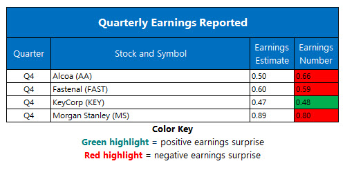 Corporate Earnings for Jan 17